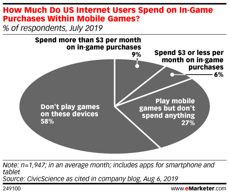 How Much Do US Internet Users Spend on In-Game Purchases Within Mobile Games? (% of respondents, July 2019)