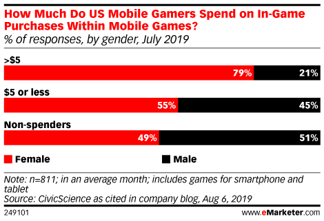 How Much Do US Mobile Gamers Spend on In-Game Purchases Within Mobile Games? (% of respondents, by gender, July 2019)