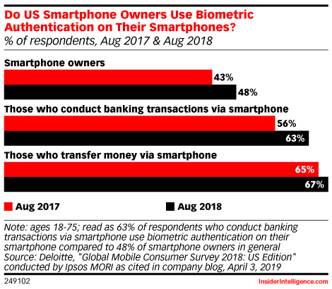 Do US Smartphone Owners Use Biometric Authentication on Their Smartphones? (% of respondents, Aug 2017 & Aug 2018)