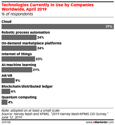Technologies Currently in Use by Companies Worldwide, April 2019 (% of respondents)