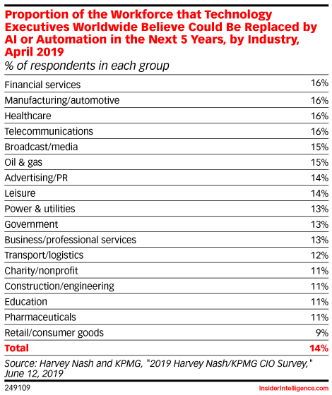 Proportion of the Workforce that Technology Executives Worldwide Believe Could Be Replaced by AI or Automation in the Next 5 Years, by Industry, April 2019 (% of respondents in each group)