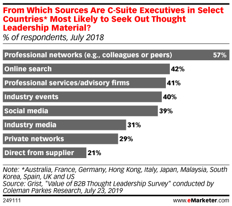 From Which Sources Are C-Suite Executives in Select Countries* Most Likely to Seek Out Thought Leadership Material? (% of respondents, July 2018)