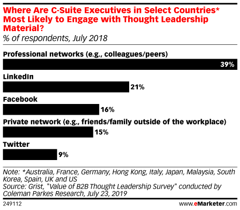 Where Are C-Suite Executives in Select Countries* Most Likely to Engage with Thought Leadership Material? (% of respondents, July 2018)