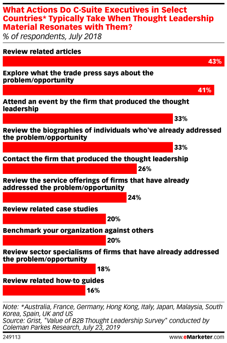 What Actions Do C-Suite Executives in Select Countries* Typically Take When Thought Leadership Material Resonates with Them? (% of respondents, July 2018)