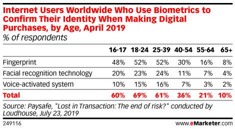 Internet Users Worldwide Who Use Biometrics to Confirm Their Identity When Making Digital Purchases, by Age, April 2019 (% of respondents)