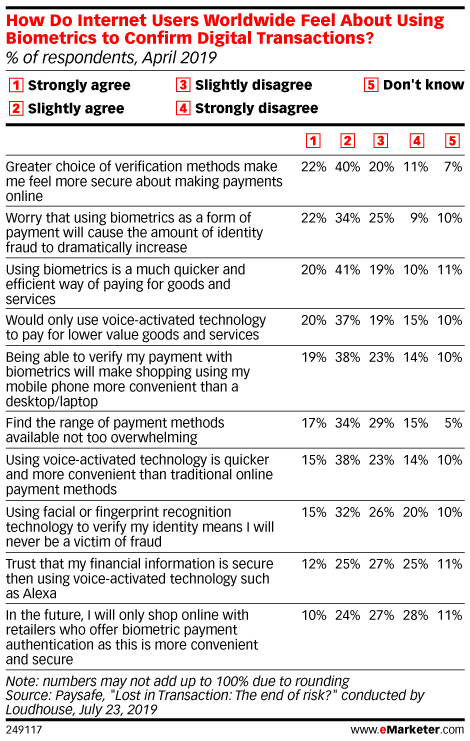 How Do Internet Users Worldwide Feel About Using Biometrics to Confirm Digital Transactions? (% of respondents, April 2019)