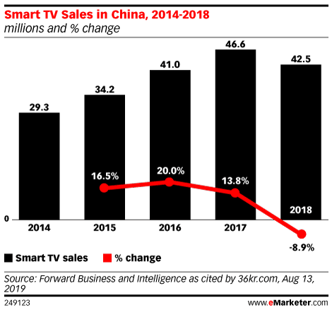 Smart TV Sales in China, 2014-2018 (millions and % change)