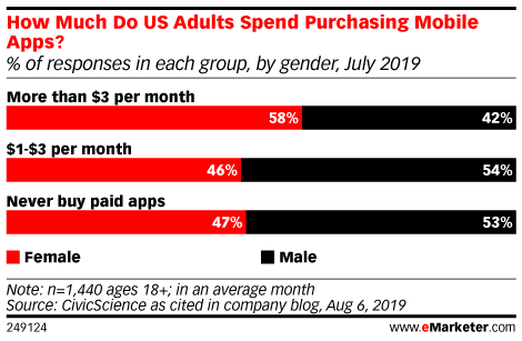 How Much Do US Internet Users Spend Purchasing Mobile Apps? (% of respondents in each group, by gender, July 2019)