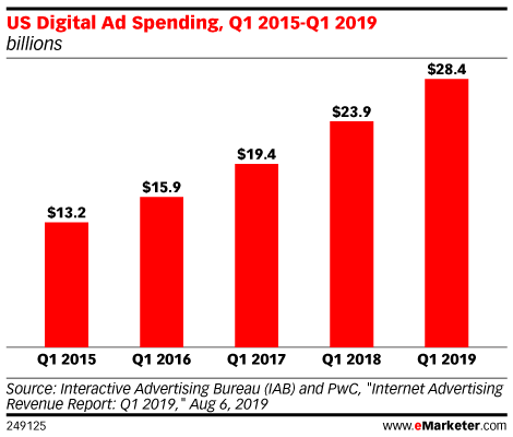 US Digital Ad Spending, Q1 2015-Q1 2019 (billions)