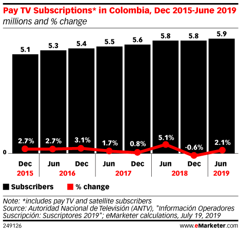 Pay TV Subscriptions* in Colombia, Dec 2015-June 2019 (millions and % change)