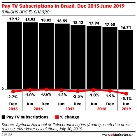 Pay TV Subscriptions in Brazil, Dec 2015-June 2019 (millions and % change)