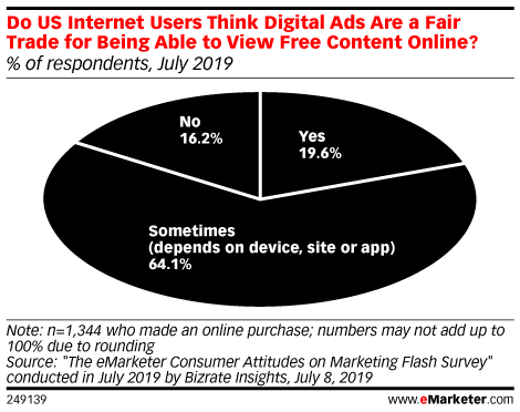 Do US Internet Users Think Digital Ads Are a Fair Trade for Being Able to View Free Content Online? (% of respondents, July 2019)
