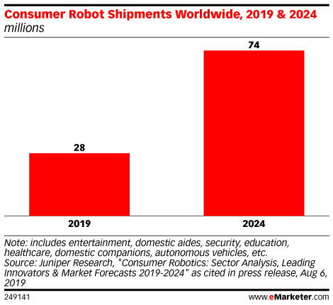 Consumer Robot Shipments Worldwide, 2019 & 2024 (millions)
