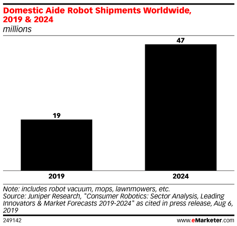 Domestic Aide Robot Shipments Worldwide, 2019 & 2024 (millions)