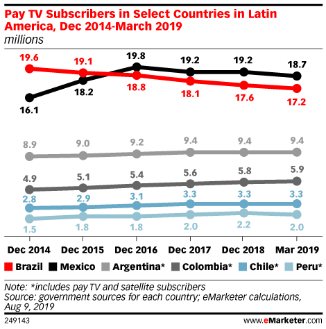 Pay TV Subscribers in Select Countries in Latin America, Dec 2014-March 2019 (millions)