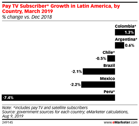 Pay TV Subscriber* Growth in Latin America, by Country, March 2019 (% change vs. Dec 2018)