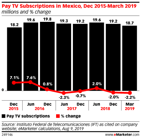Pay TV Subscriptions in Mexico, Dec 2015-March 2019 (millions and % change)