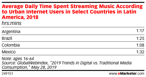Average Daily Time Spent Streaming Music According to Urban Internet Users in Select Countries in Latin America, 2018 (hrs:mins)