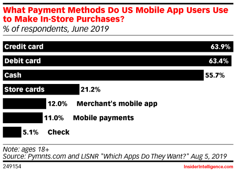 What Payment Methods Do US Mobile App Users Use to Make In-Store Purchases? (% of respondents, June 2019)