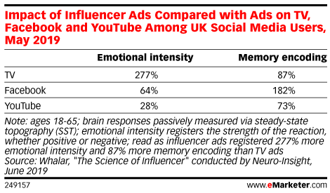 Impact of Influencer Ads Compared with Ads on TV, Facebook and YouTube Among UK Social Media Users, May 2019