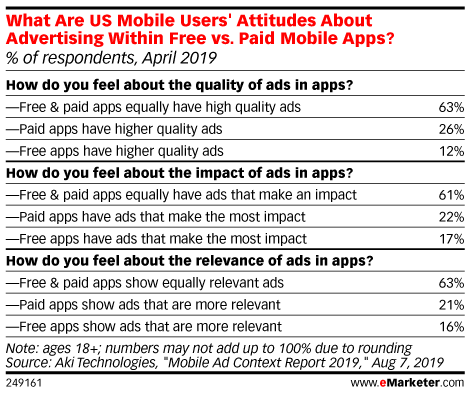What Are US Mobile Users' Attitudes About Advertising Within Free vs. Paid Mobile Apps? (% of respondents, April 2019)