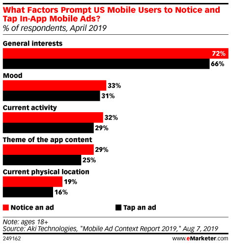 What Factors Prompt US Mobile Users to Notice and Tap In-App Mobile Ads? (% of respondents, April 2019)