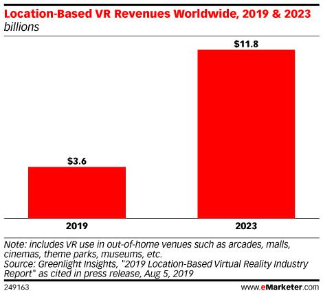 Location-Based VR Revenues Worldwide, 2019 & 2023 (billions)