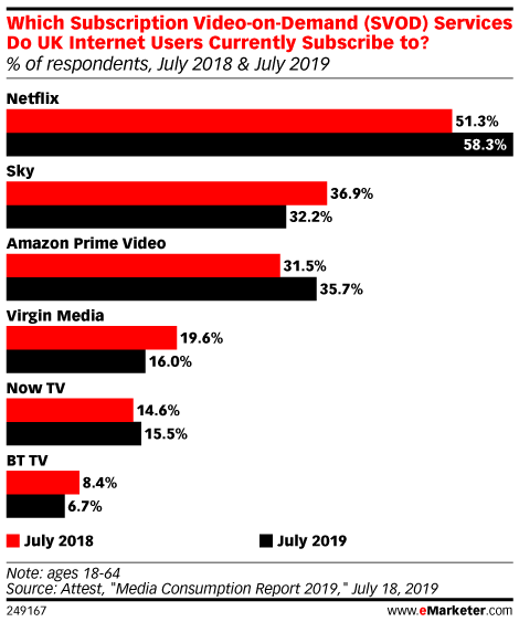 Which Subscription Video-on-Demand (SVOD) Services Do UK Internet Users Currently Subscribe to? (% of respondents, July 2018 & July 2019)
