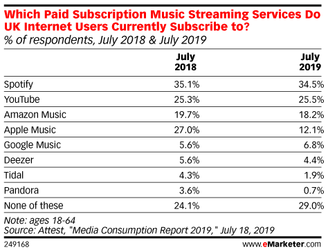 Which Paid Subscription Music Streaming Services Do UK Internet Users Currently Subscribe to? (% of respondents, July 2018 & July 2019)