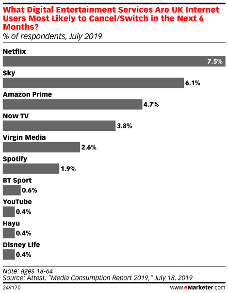 What Digital Entertainment Services Are UK Internet Users Most Likely to Cancel/Switch in the Next 6 Months? (% of respondents, July 2019)