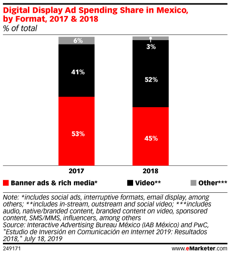 Digital Display Ad Spending Share in Mexico, by Format, 2017 & 2018 (% of total)