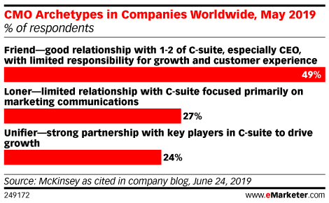 CMO Archetypes in Companies Worldwide, May 2019 (% of respondents)