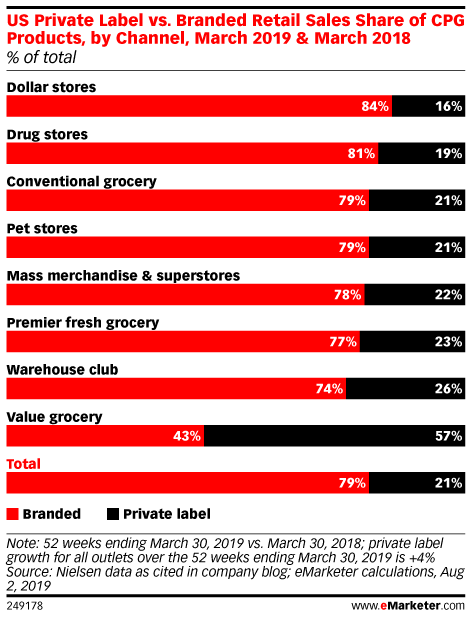 US Private Label vs. Branded Retail Sales Share of CPG Products, by Channel, March 2019 & March 2018 (% of total)