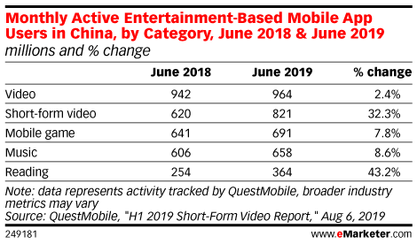 Monthly Active Entertainment-Based Mobile App Users in China, by Category, June 2018 & June 2019 (millions and % change)