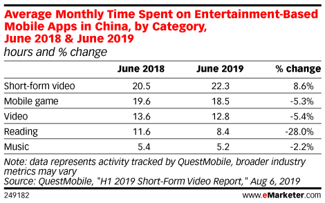 Average Monthly Time Spent on Entertainment-Based Mobile Apps in China, by Category, June 2018 & June 2019 (minutes and % change)