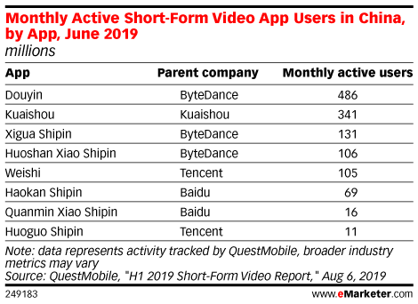 Monthly Active Short-Form Video App Users in China, by App, June 2019 (millions)