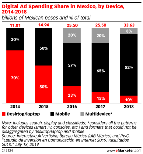 Digital Ad Spending Share in Mexico, by Device, 2014-2018 (billions of Mexican pesos and % of total)