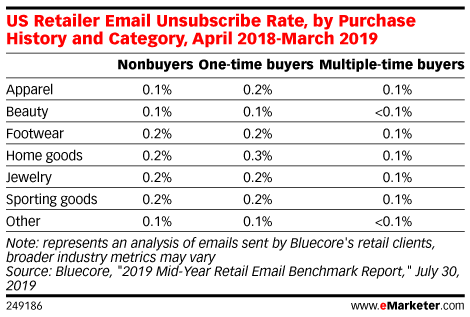 US Retailer Email Unsubscribe Rate, by Purchase History and Category, April 2018-March 2019