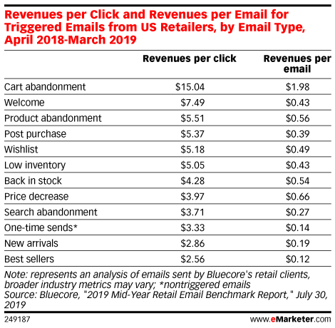 Revenues per Click and Revenues per Email for Triggered Emails from US Retailers, by Email Type, April 2018-March 2019