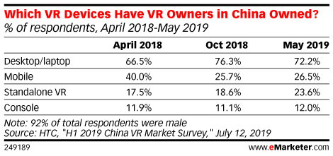 Which VR Devices Have VR Owners in China Owned? (% of respondents, April 2018-May 2019)