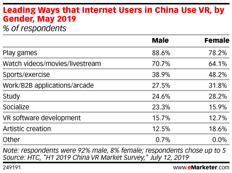 Leading Ways that Internet Users in China Use VR, by Gender, May 2019 (% of respondents)