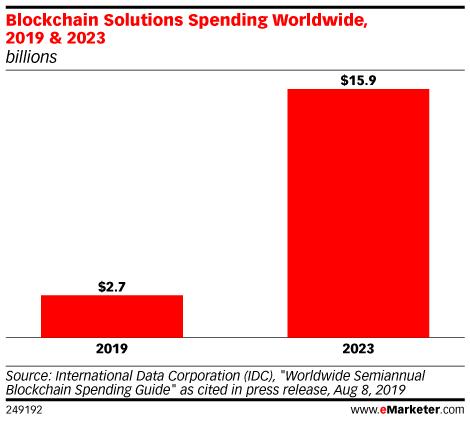 Blockchain Solutions Spending Worldwide, 2019 & 2023 (billions)
