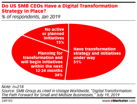 Do US SMB CEOs Have a Digital Transformation Strategy in Place? (% of respondents, Jan 2019)