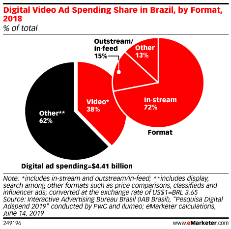 Digital Video Ad Spending Share in Brazil, by Format, 2018 (% of total)