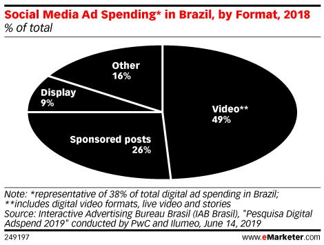 Social Media Ad Spending* in Brazil, by Format, 2018 (% of total)