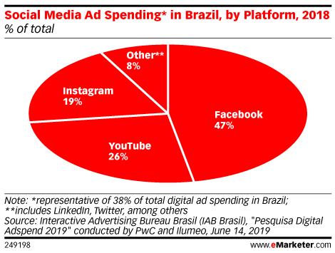 Social Media Ad Spending* in Brazil, by Platform, 2018 (% of total)