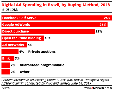 Digital Ad Spending in Brazil, by Buying Method, 2018 (% of total)