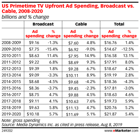 US Primetime TV Upfront Ad Spending, Broadcast vs. Cable, 2008-2020 (billions and % change)