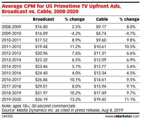 Average CPM for US Primetime TV Upfront Ads, Broadcast vs. Cable, 2008-2020