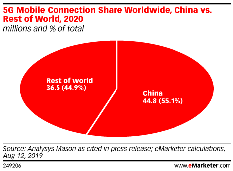 5G Mobile Connection Share Worldwide, China vs. Rest of World, 2020 (millions and % of total)